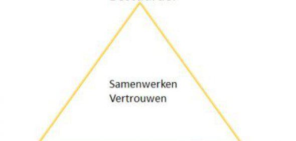Gouden Driehoek Inkoop 1