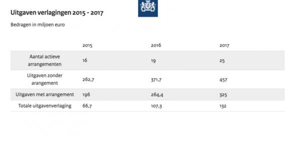 Tabel Uitgavenverlagingen Geneesmiddelen 2015 2017